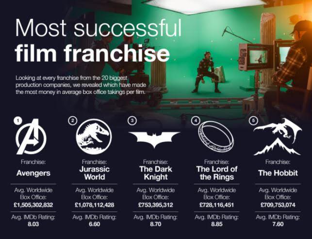 شركات انتاج الأفلام في هوليوود